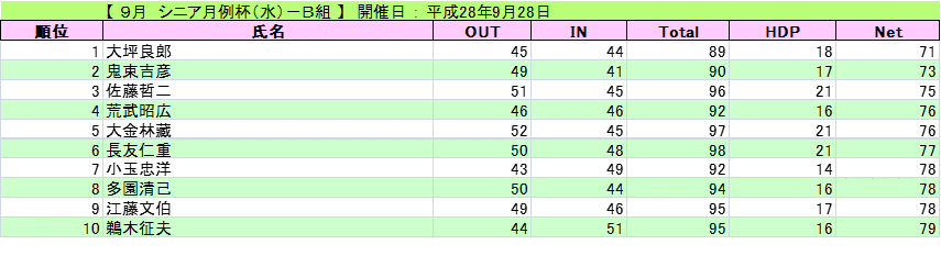 9月 シニア月例杯(水)-B組_H28-9-28