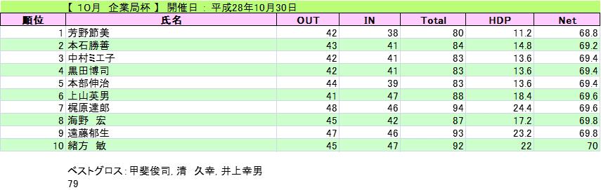 2016-10-30-kigyoukyoku