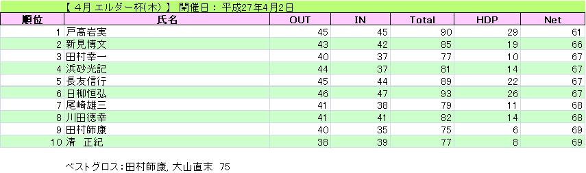 エルダー杯(木)_H27-4-2