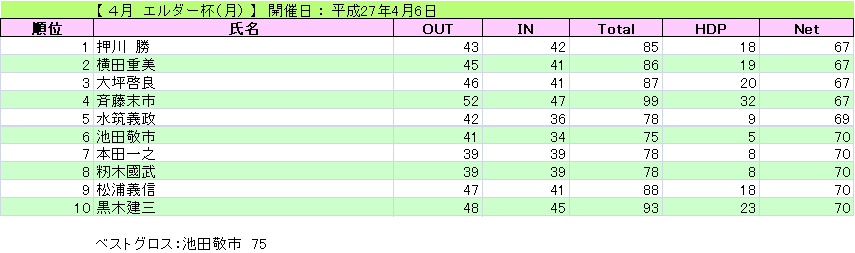 エルダー杯(月)_H27-4-6