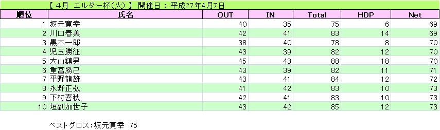 エルダー杯(火)_H27-4-7