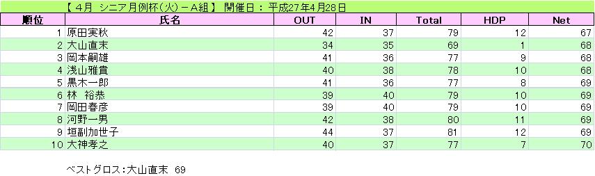 シニア月例杯(火)-A組_H27-4-28