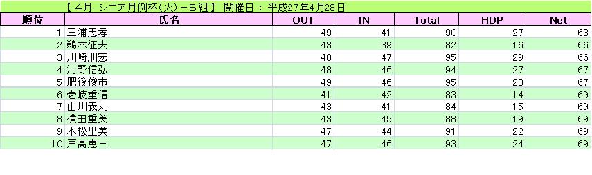 シニア月例杯(火)-B組_H27-4-28