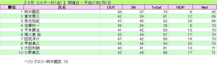 エルダー杯(金)_H27-5-1