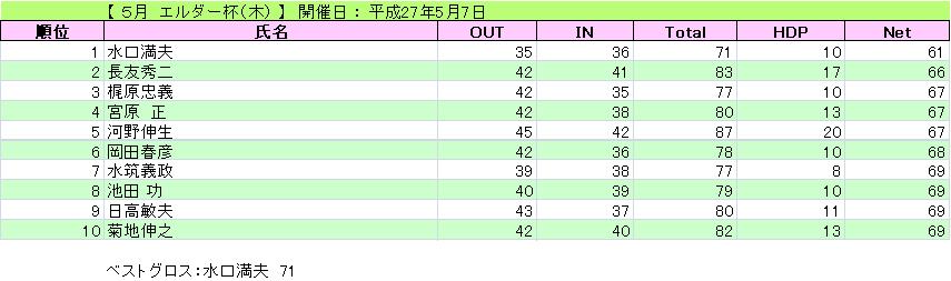 エルダー杯(木)_H27-5-7