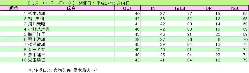 エルダー杯(木)_H27-5-14