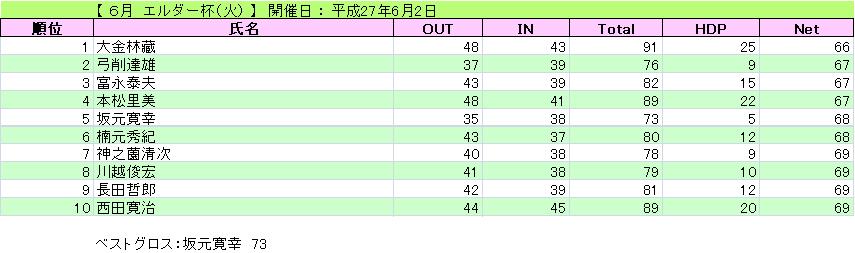 エルダー杯(火)_H27-6-2
