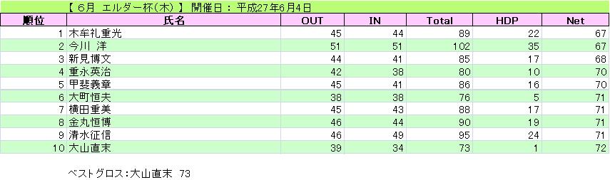 エルダー杯(木)_H27-6-4