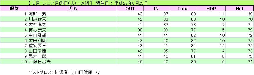 シニア月例杯(火)-A組_H27-6-23