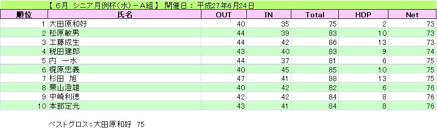 シニア月例杯(水)-A組_H27-6-24