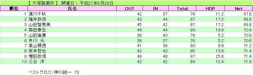 大塚製薬杯_H27-6-28