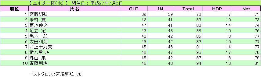 エルダー杯(木)_H27-7-2
