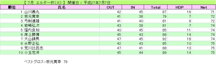 エルダー杯(火)_H27-7-7