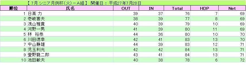 シニア月例杯(火)-A組_H27-7-28