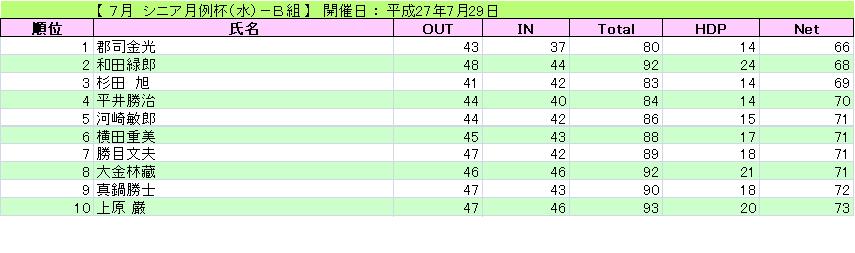 シニア月例杯(水)-B組_H27-7-29