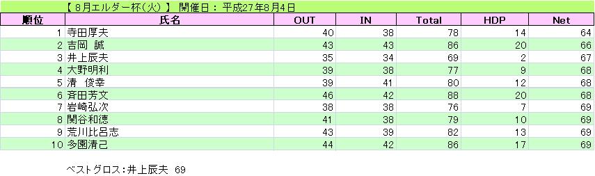 エルダー杯(火)_H27-8-4
