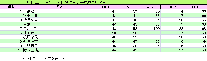 エルダー杯(木)_H27-8-6
