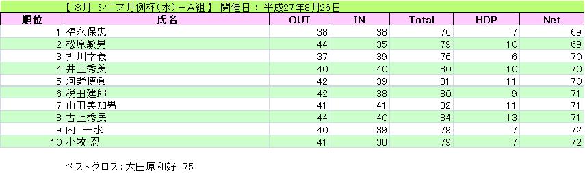 シニア月例杯(水)-A組_H27-8-26