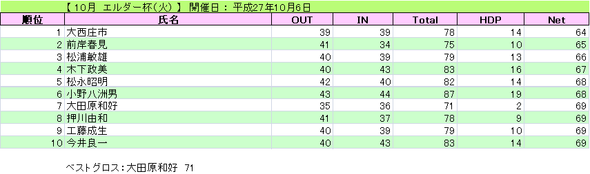 エルダー杯(火)_H27-10-6