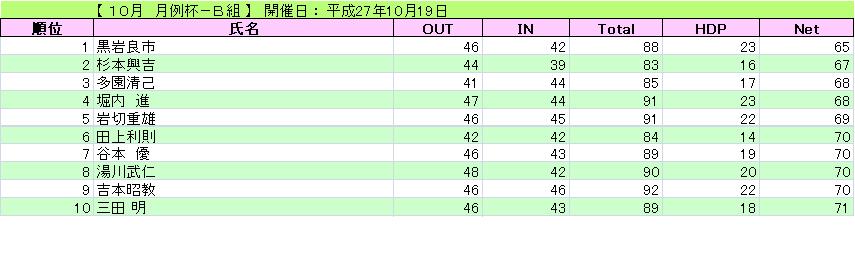 月例杯-B組_H27-10-19