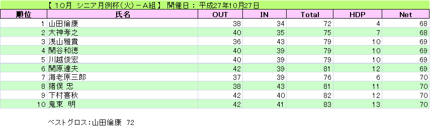 シニア月例杯(火)-A組_H27-10-27