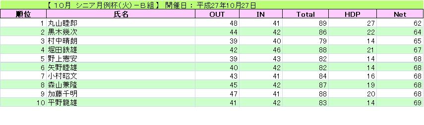 シニア月例杯(火)-B組_H27-10-27