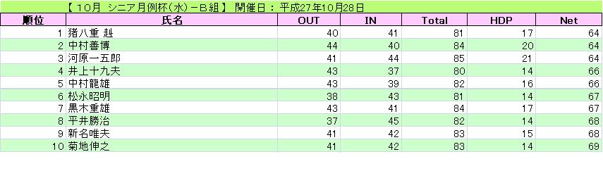 シニア月例杯(水)-B組_H27-10-28