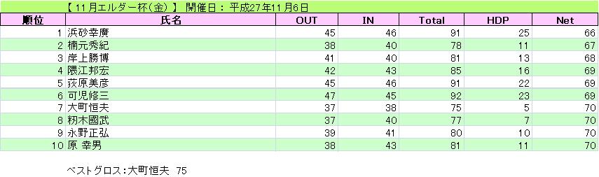 エルダー杯(金)_H27-11-6