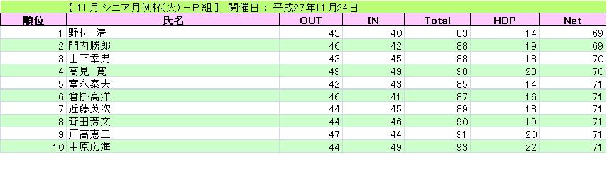 シニア月例杯(火)-B組_H27-11-24