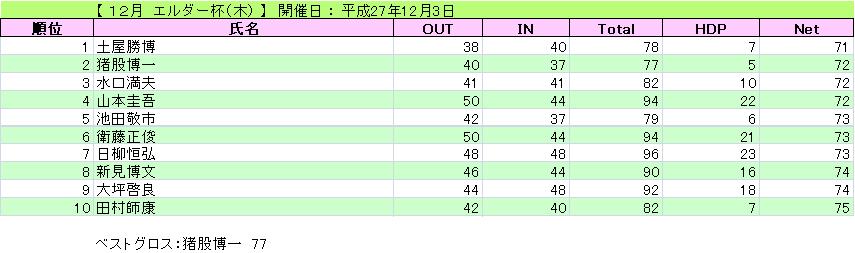 12月 エルダー杯(木)_H27-12-3
