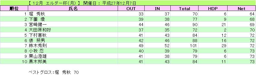 12月 エルダー杯(月)_H27-12-7