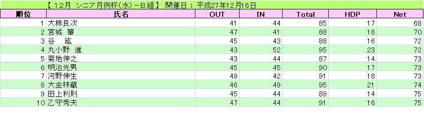 12月 シニア月例杯(水)-B組_H27-12-16