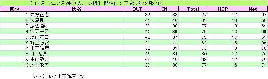 12月 シニア月例杯(火)-A組_H27-12-22