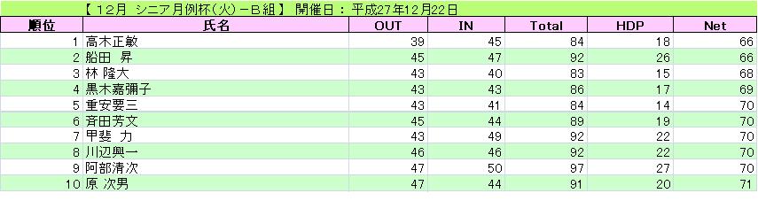 12月 シニア月例杯(火)-B組_H27-12-22