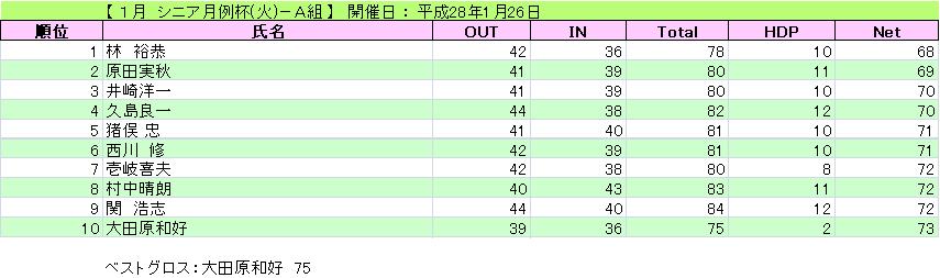 1月 シニア月例杯(火)-A組_H28-1-26