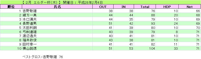 2月 エルダー杯(木)_H28-2-4