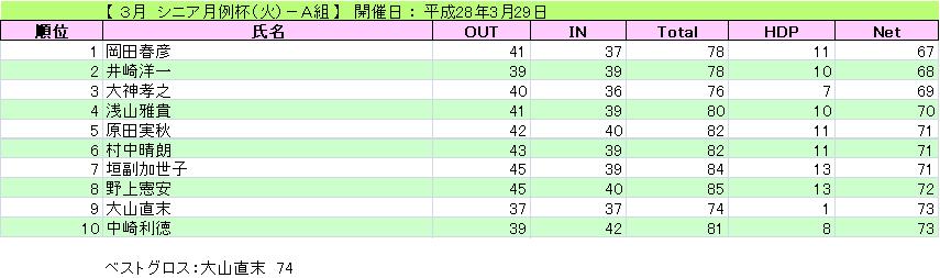 3月 シニア月例杯(火)-A組_H28-3-29