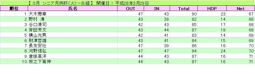 3月 シニア月例杯(火)-B組_H28-3-29