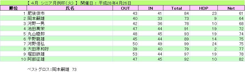 4月 シニア月例杯(火)_H28-4-26