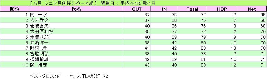 5月 シニア月例杯(火)-A組_H28-5-24