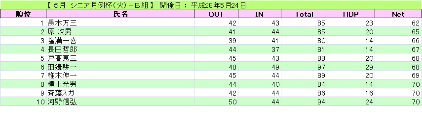 5月 シニア月例杯(火)-B組_H28-5-24