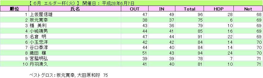 6月 エルダー杯(火)_H28-6-7