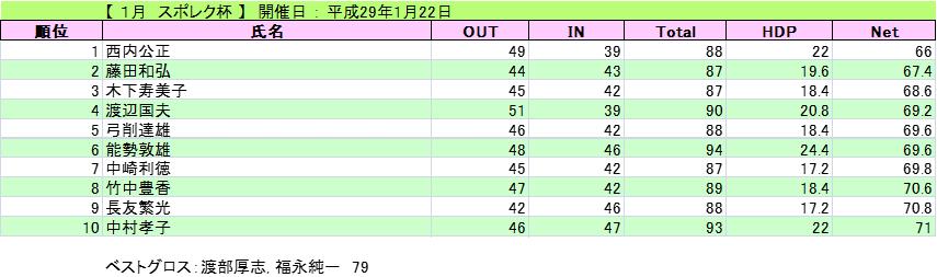 2017-1-22-suporeku2