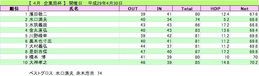 2017-4-30-kigyou