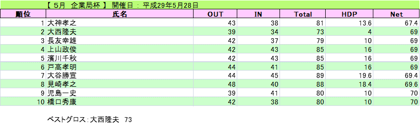 2017-5-28-kigyou