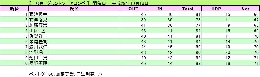 2017-10-10-gurand