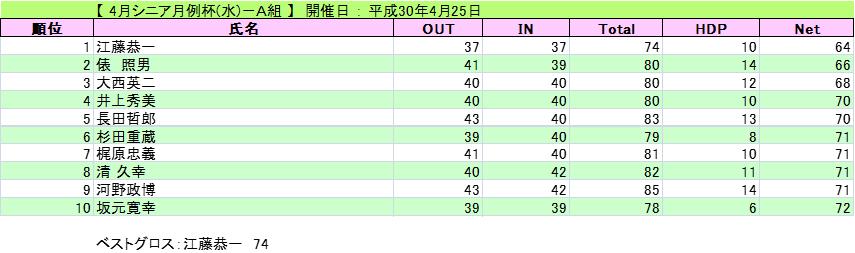 シニア月例杯(水)(平成30年4月...