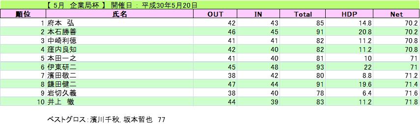 2018-5-20-kigyou