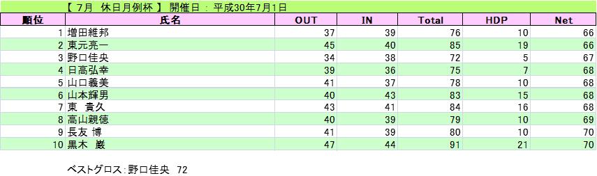 2018-7-1-kyuujitu