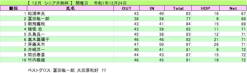 20191224シニア月例(火)
